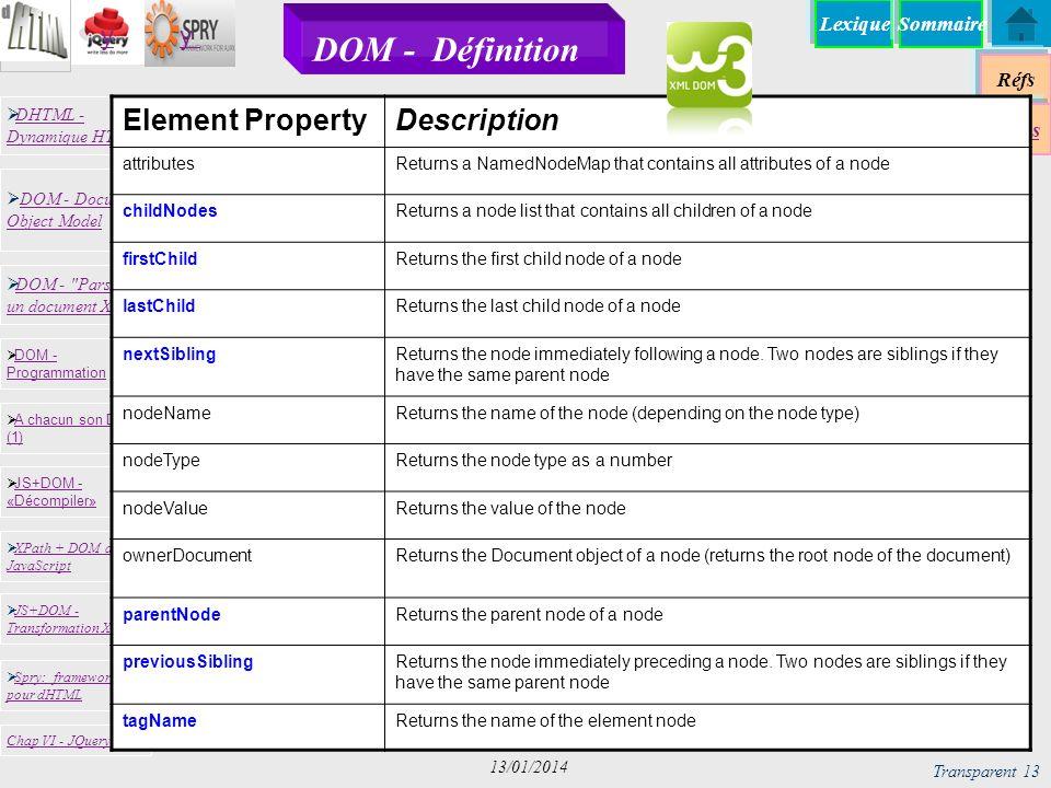 DOM - Définition Element Property Description attributes