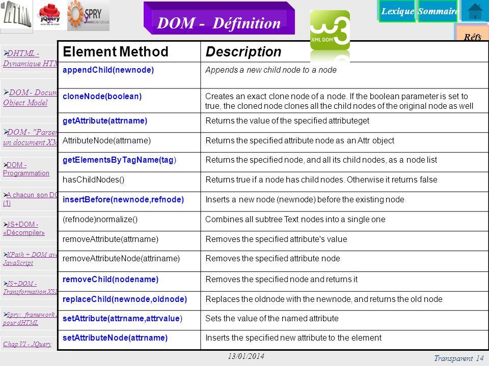 DOM - Définition Element Method Description appendChild(newnode)