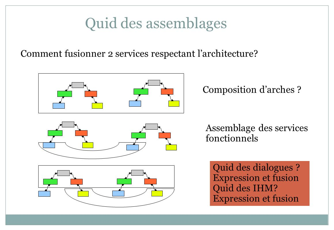Quid des assemblages Comment fusionner 2 services respectant l'architecture Composition d'arches