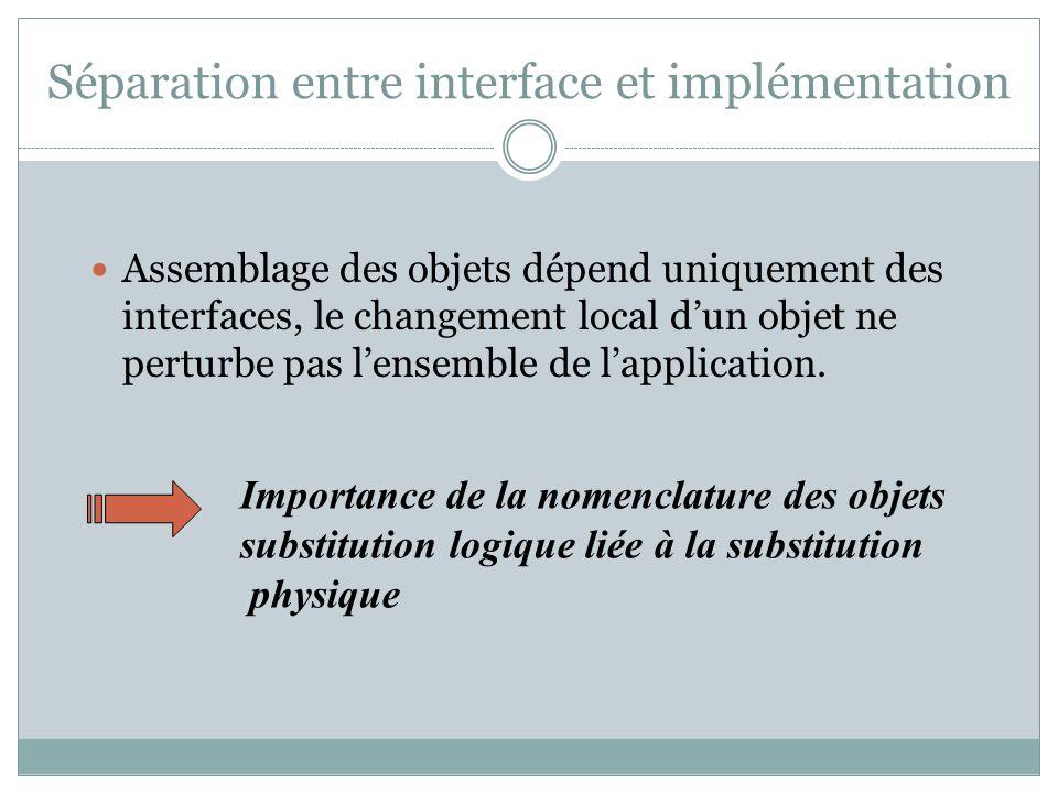 Séparation entre interface et implémentation