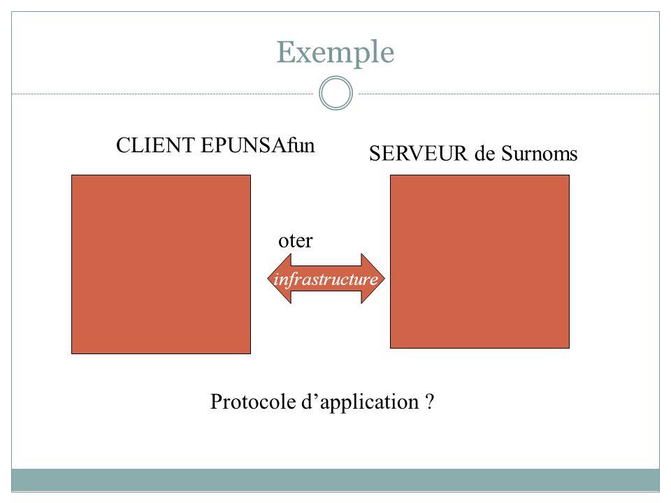 Exemple CLIENT EPUNSAfun SERVEUR de Surnoms oter