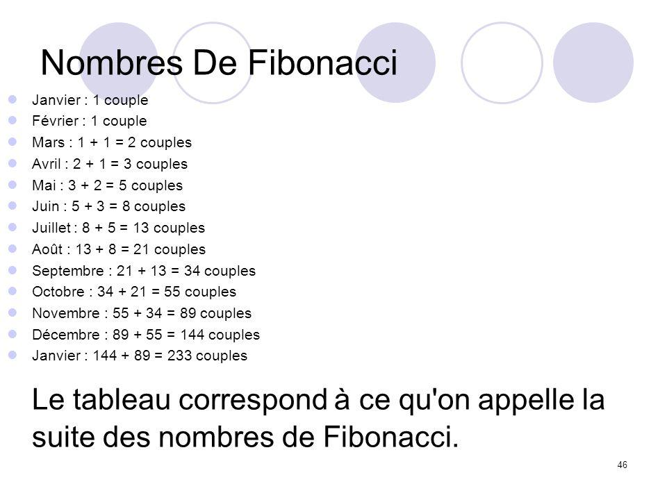 Nombres De FibonacciJanvier : 1 couple. Février : 1 couple. Mars : 1 + 1 = 2 couples. Avril : 2 + 1 = 3 couples.