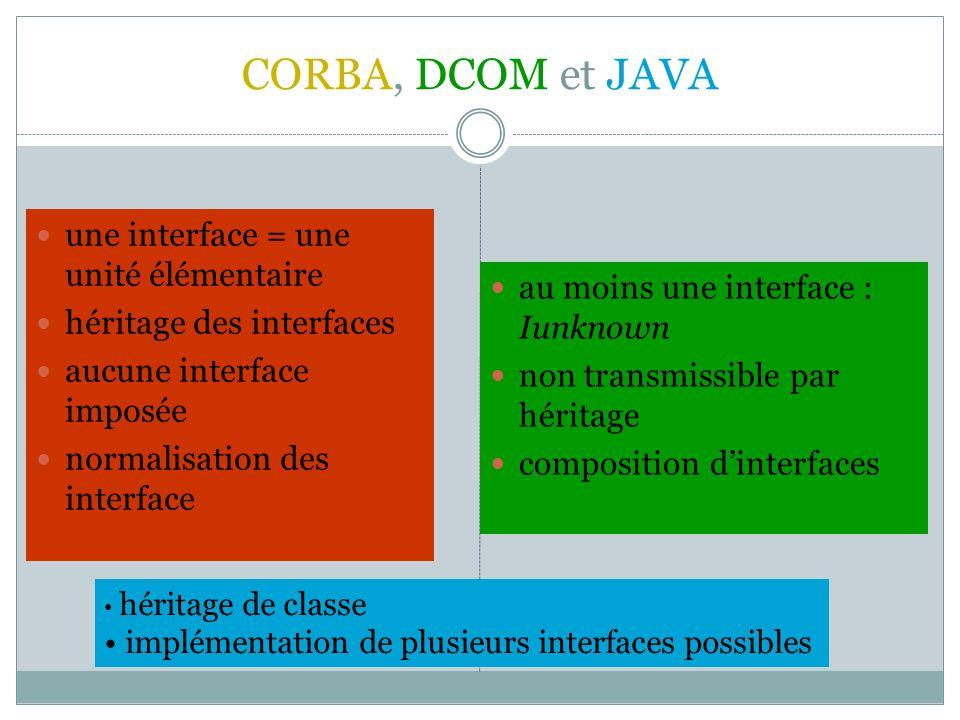 CORBA, DCOM et JAVA une interface = une unité élémentaire