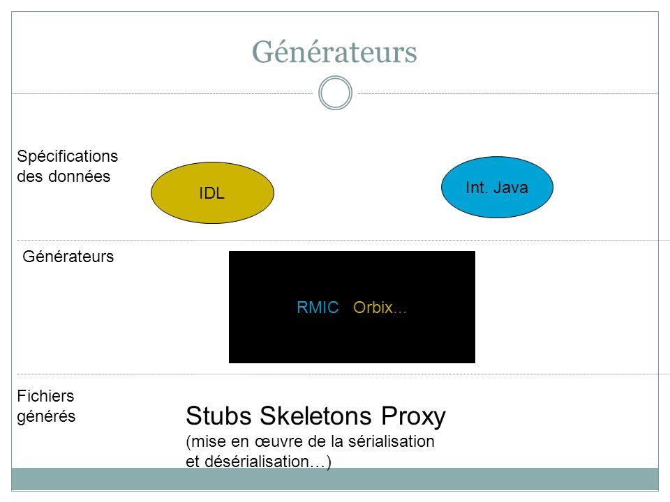 Générateurs Stubs Skeletons Proxy Spécifications des données Int. Java