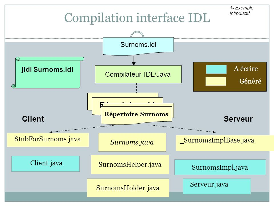 Compilation interface IDL