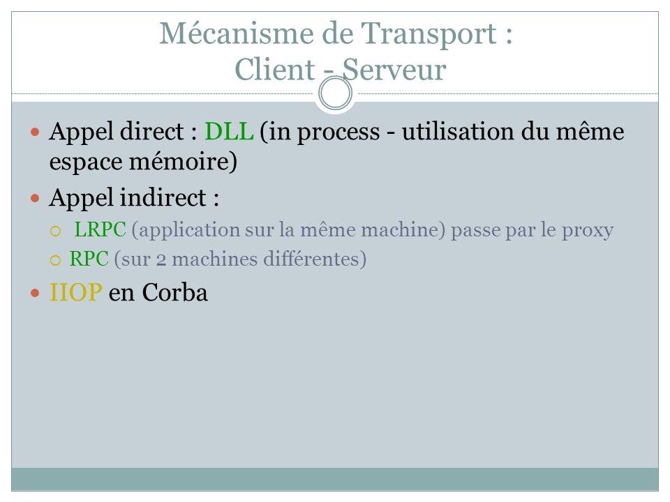 Mécanisme de Transport : Client - Serveur