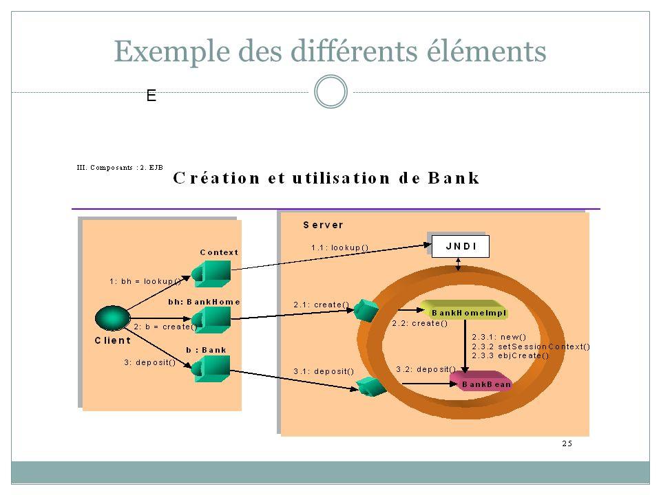 Exemple des différents éléments