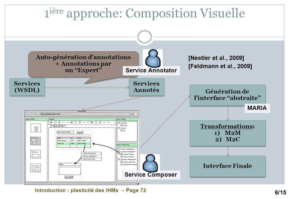 1ière approche: Composition Visuelle