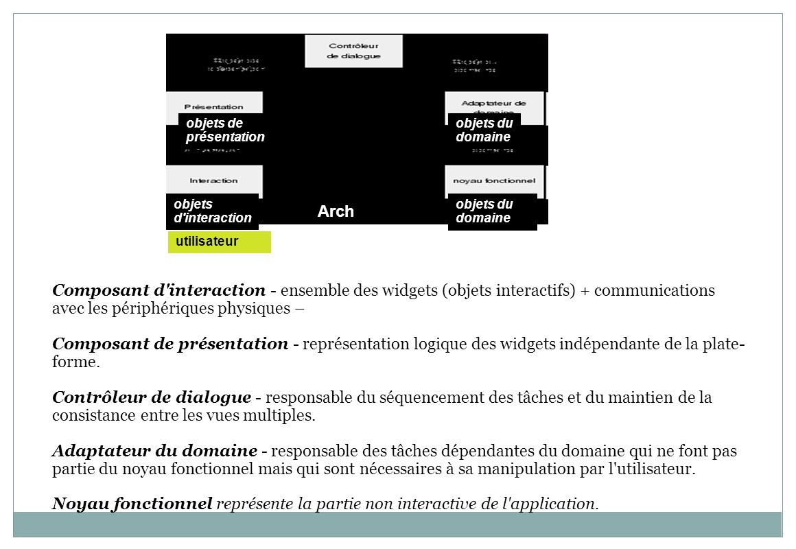 objets deprésentation. objets du. domaine. objets. d interaction. objets du domaine. Arch. utilisateur.