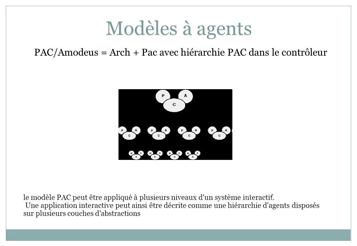 Modèles à agentsPAC/Amodeus = Arch + Pac avec hiérarchie PAC dans le contrôleur. PAC. PAC.