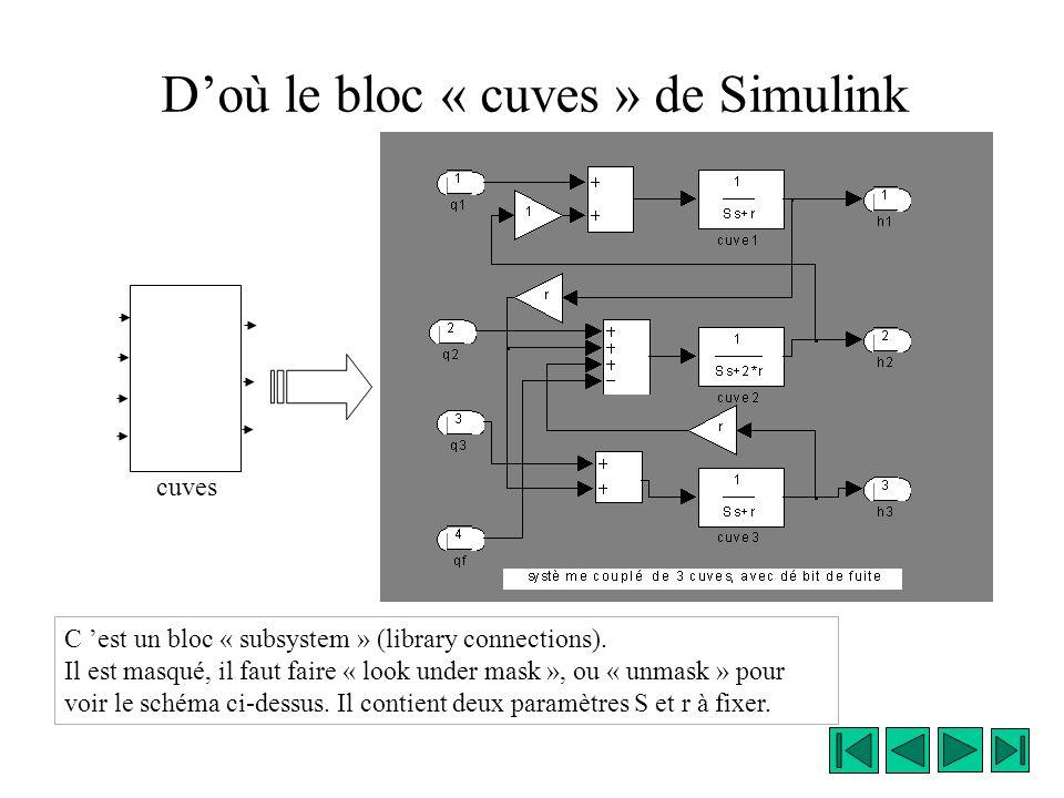 D'où le bloc « cuves » de Simulink