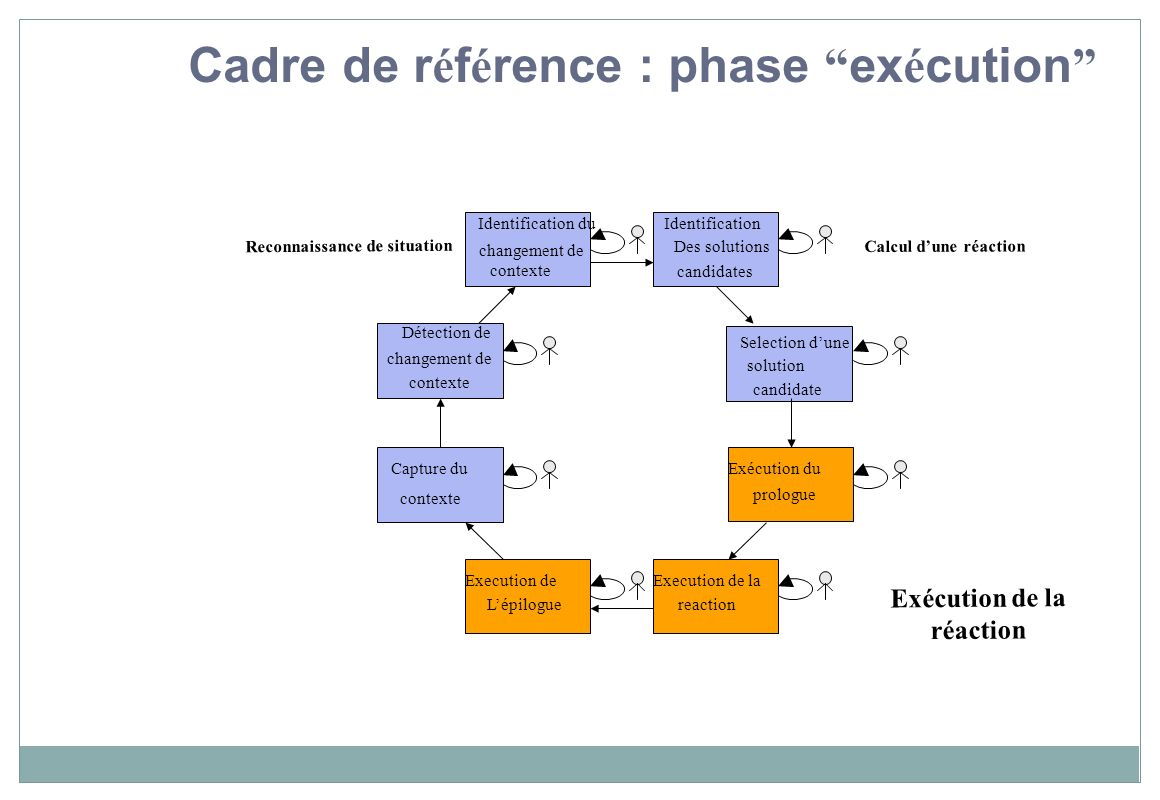 Cadre de référence : phase exécution Exécution de la réaction