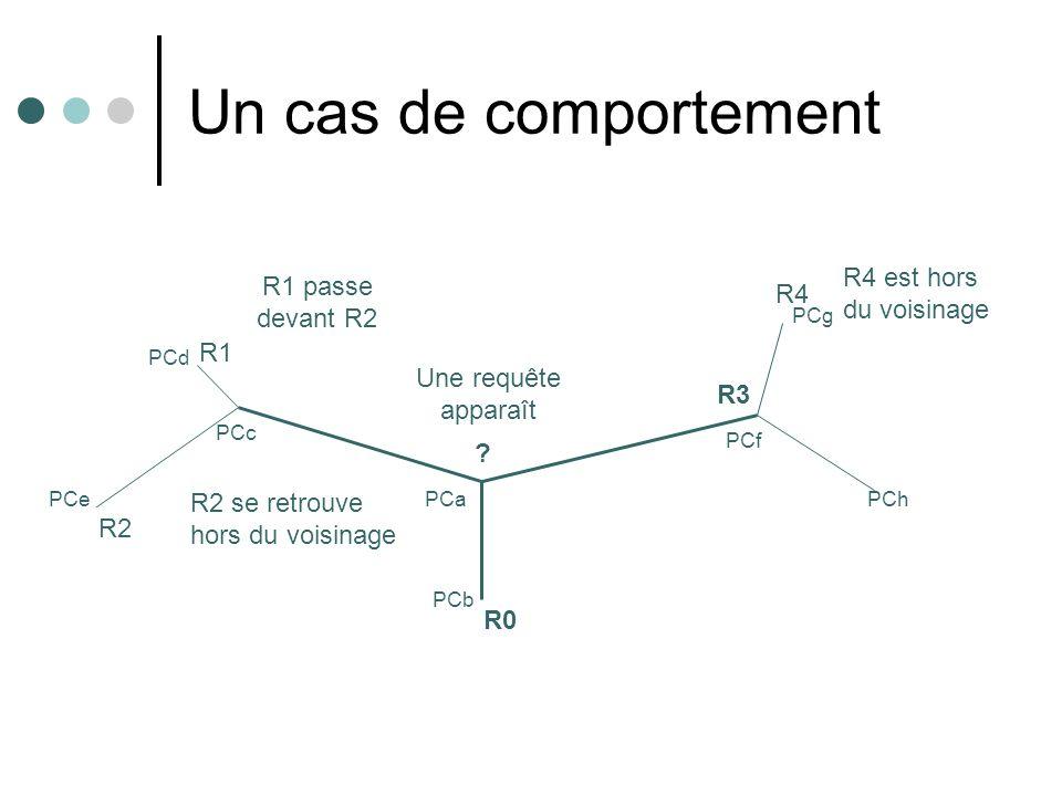 Un cas de comportement R4 est hors du voisinage R1 passe devant R2 R4