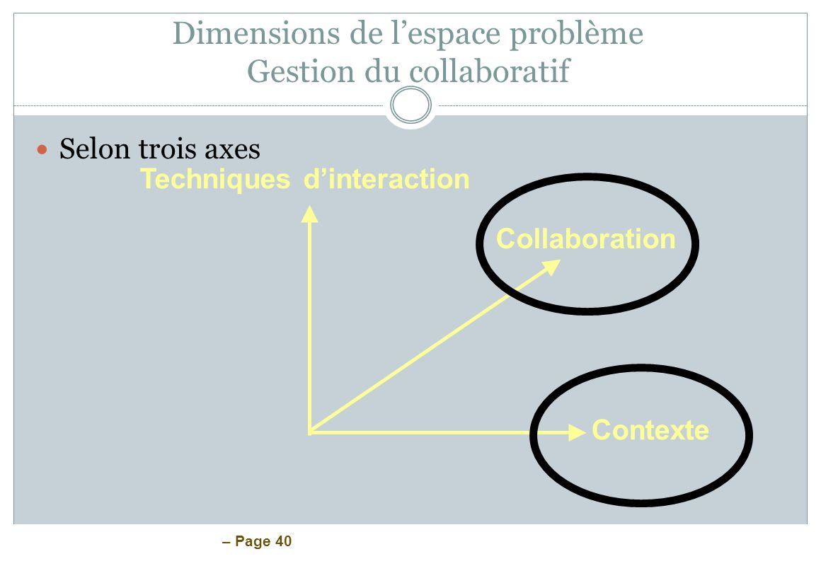 Dimensions de l'espace problème Gestion du collaboratif