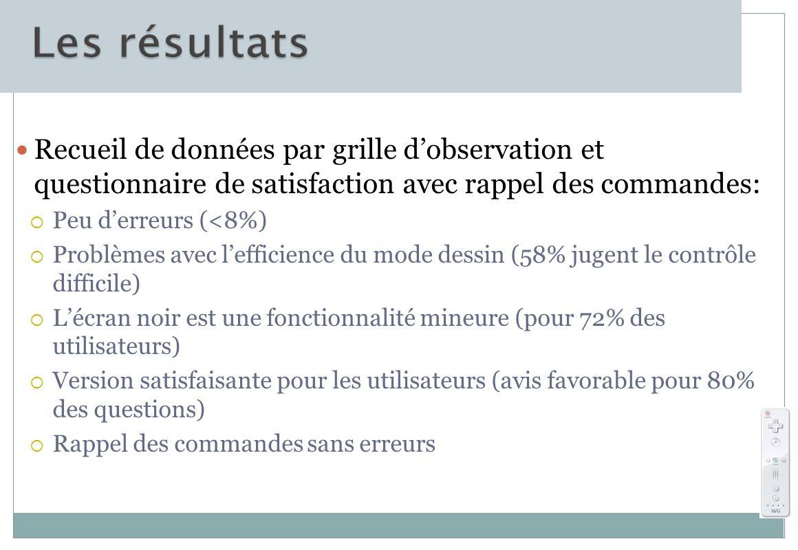 Recueil de données par grille d'observation et questionnaire de satisfaction avec rappel des commandes: