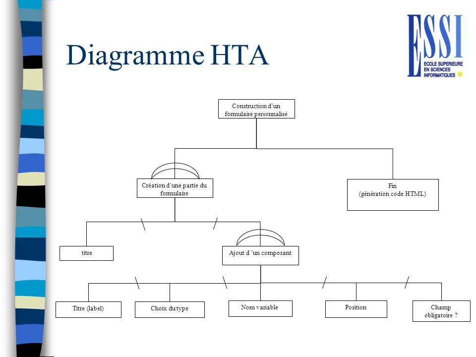 Diagramme HTA Construction d'un formulaire personnalisé