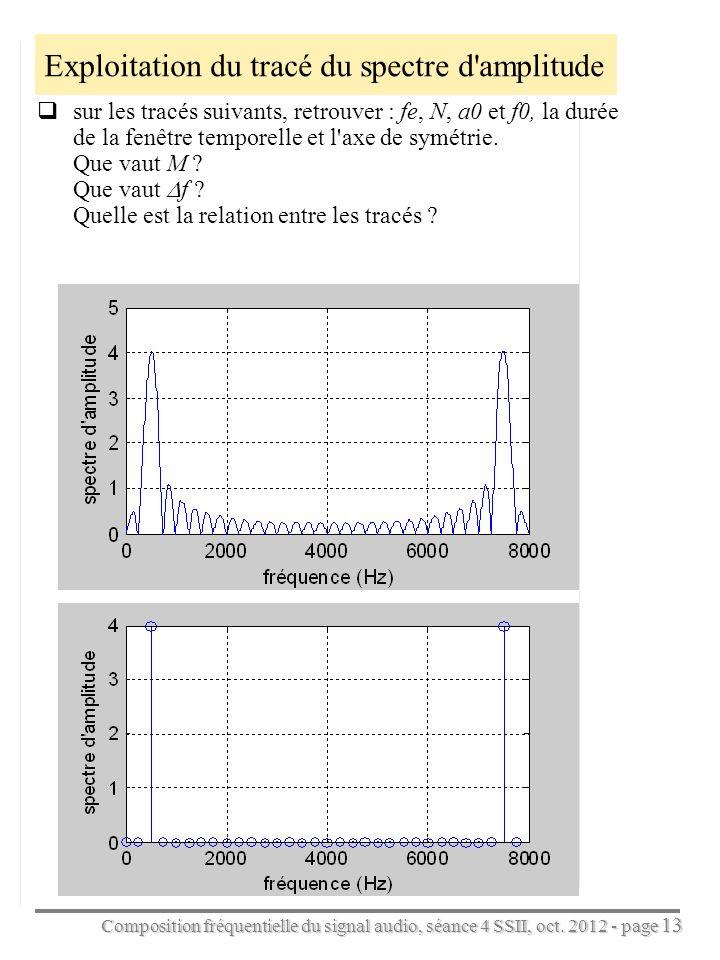 Exploitation du tracé du spectre d amplitude