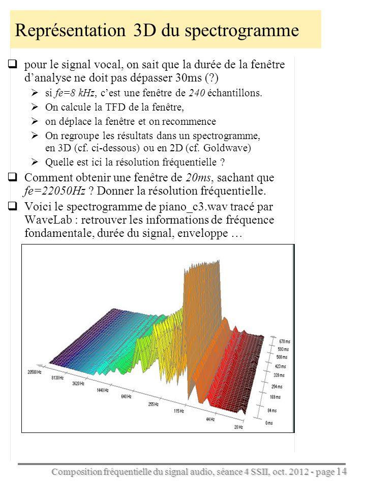Représentation 3D du spectrogramme