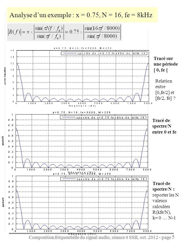 Analyse d'un exemple : x = 0.75, N = 16, fe = 8kHz