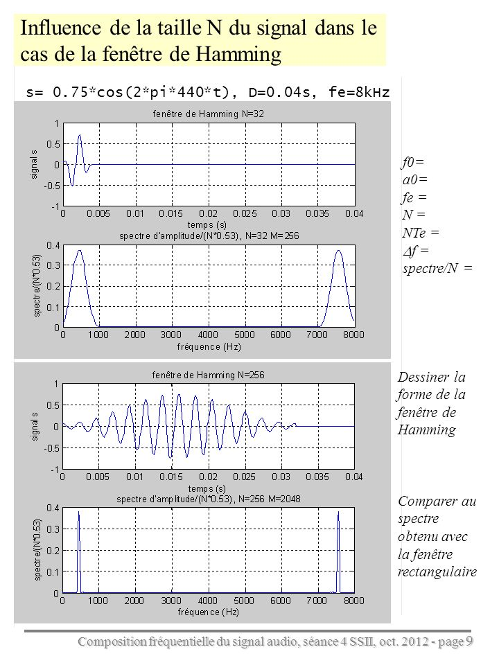 Influence de la taille N du signal dans le cas de la fenêtre de Hamming