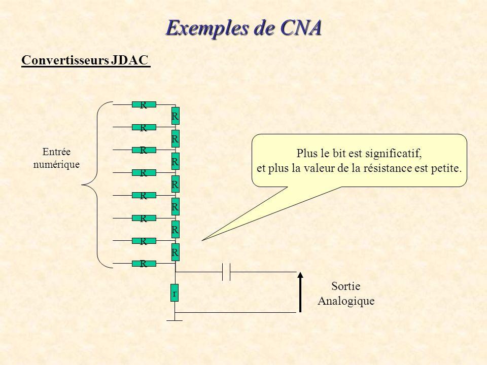 Exemples de CNA Convertisseurs JDAC Plus le bit est significatif,