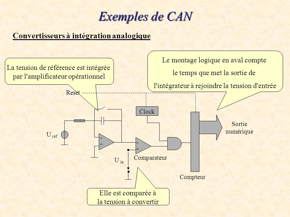 Exemples de CAN Convertisseurs à intégration analogique