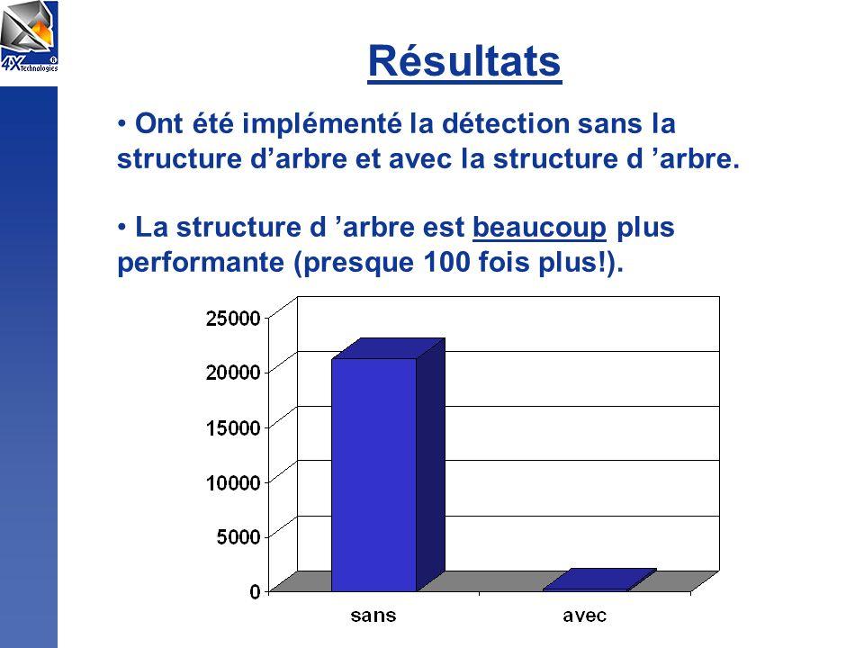 Résultats Ont été implémenté la détection sans la structure d'arbre et avec la structure d 'arbre.