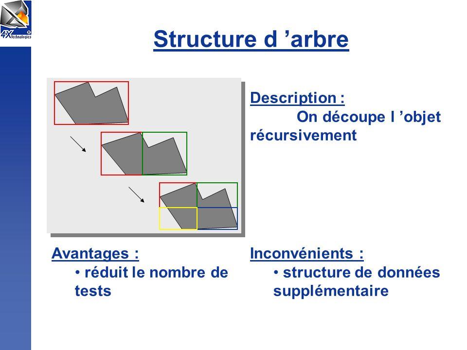 Structure d 'arbre Description : On découpe l 'objet récursivement