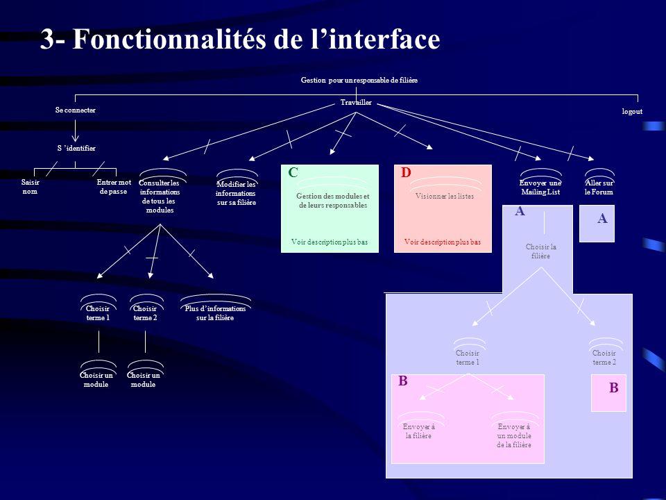 3- Fonctionnalités de l'interface