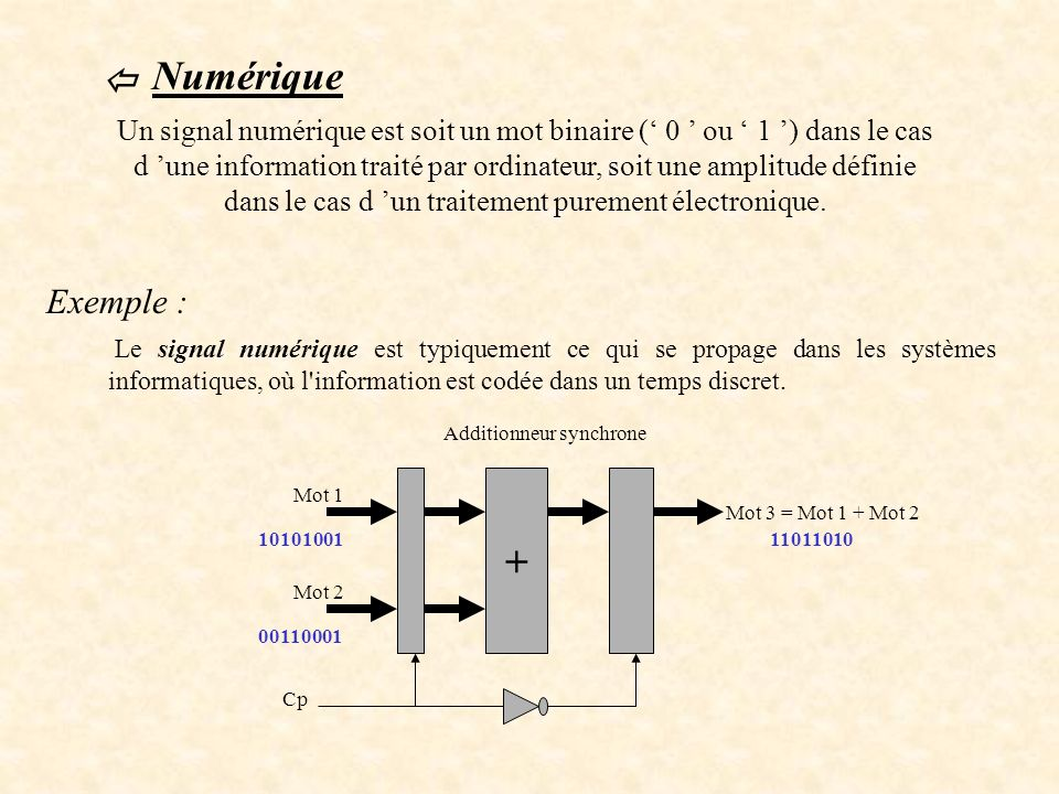  Numérique.