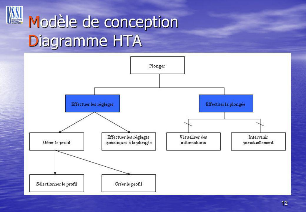 Modèle de conception Diagramme HTA