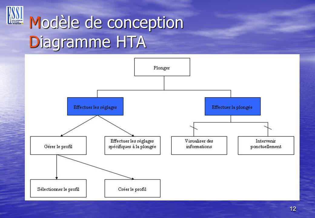 Modèle de conception Diagramme HTA