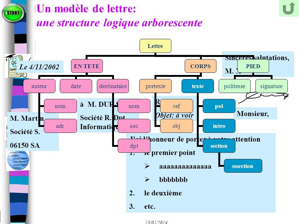 Un modèle de lettre: une structure logique arborescente