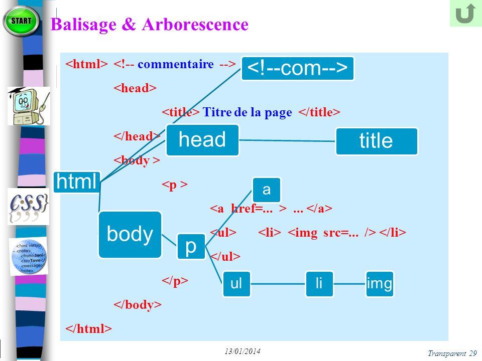Balisage & Arborescence