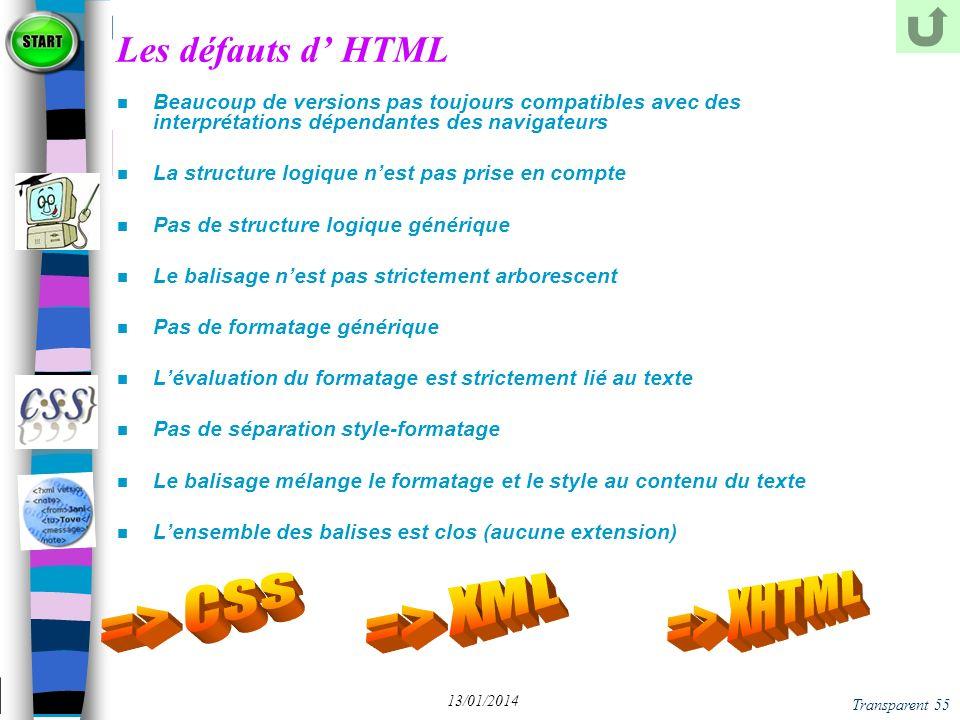 Les défauts d' HTML => CSS => XML => XHTML