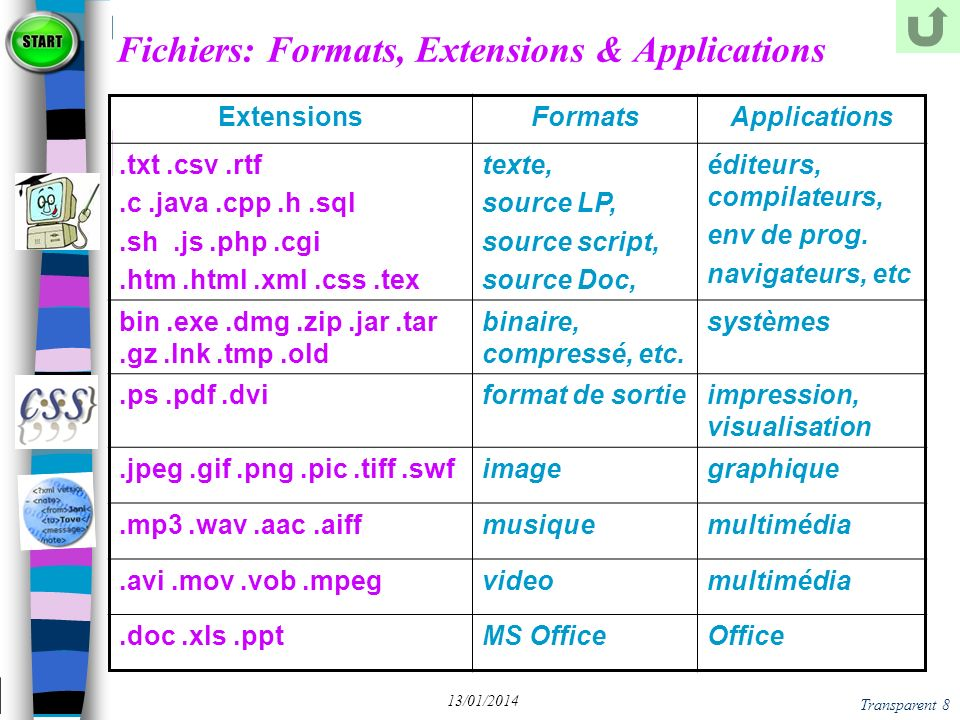 Fichiers: Formats, Extensions & Applications