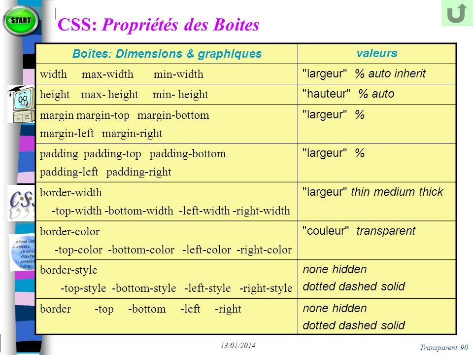 CSS: Propriétés des Boites