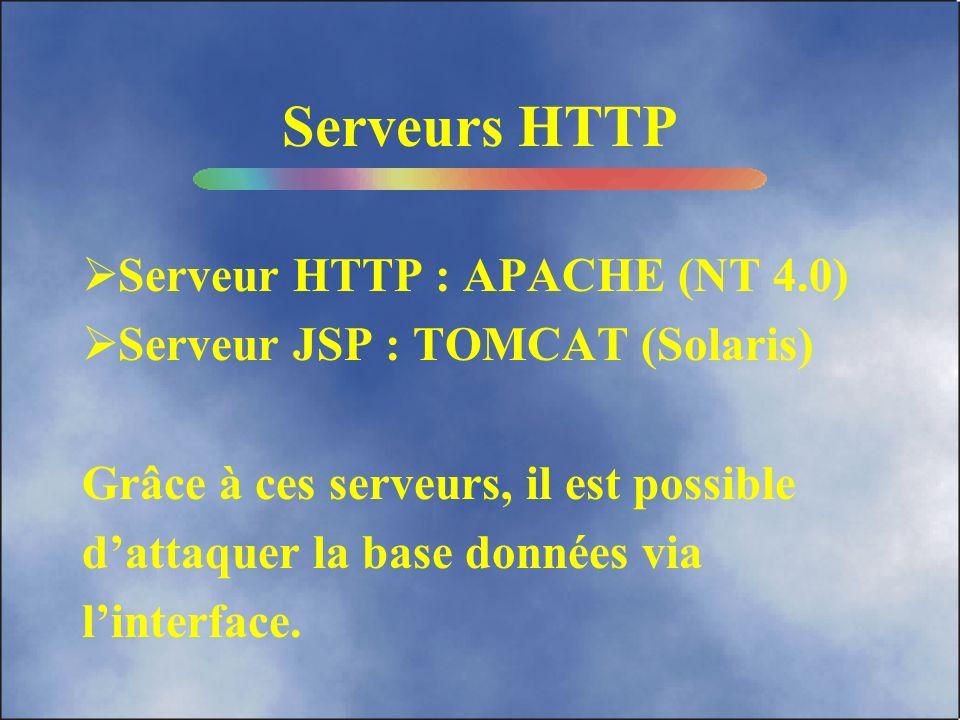 Serveurs HTTP Serveur HTTP : APACHE (NT 4.0)