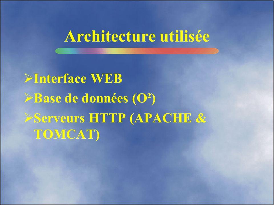 Architecture utilisée