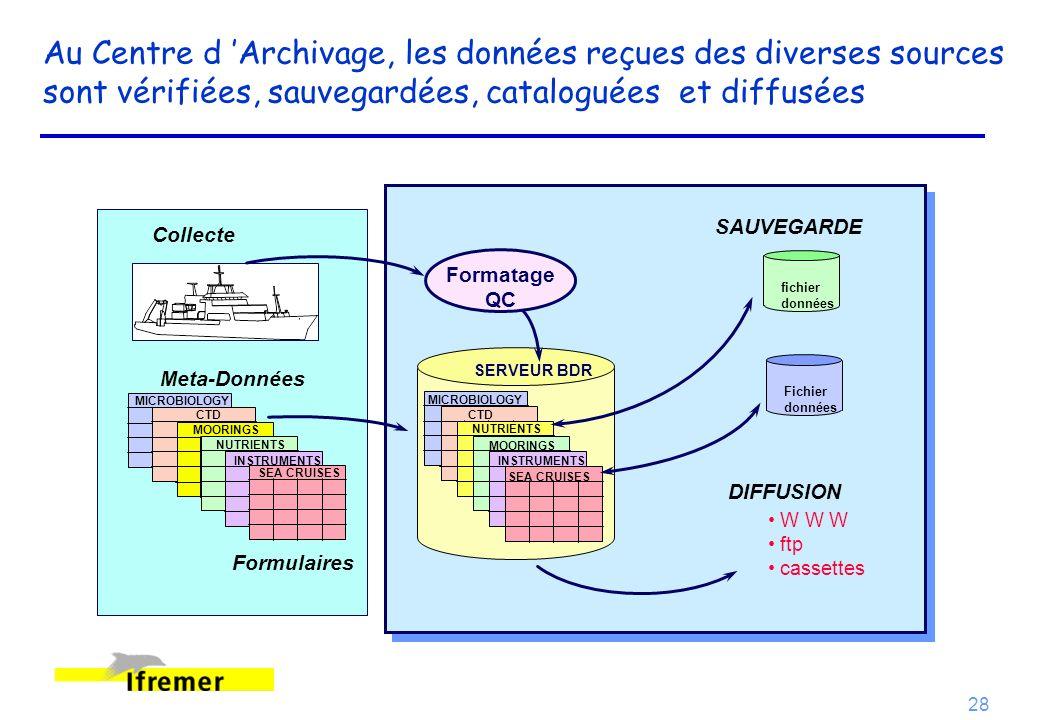Au Centre d 'Archivage, les données reçues des diverses sources sont vérifiées, sauvegardées, cataloguées et diffusées