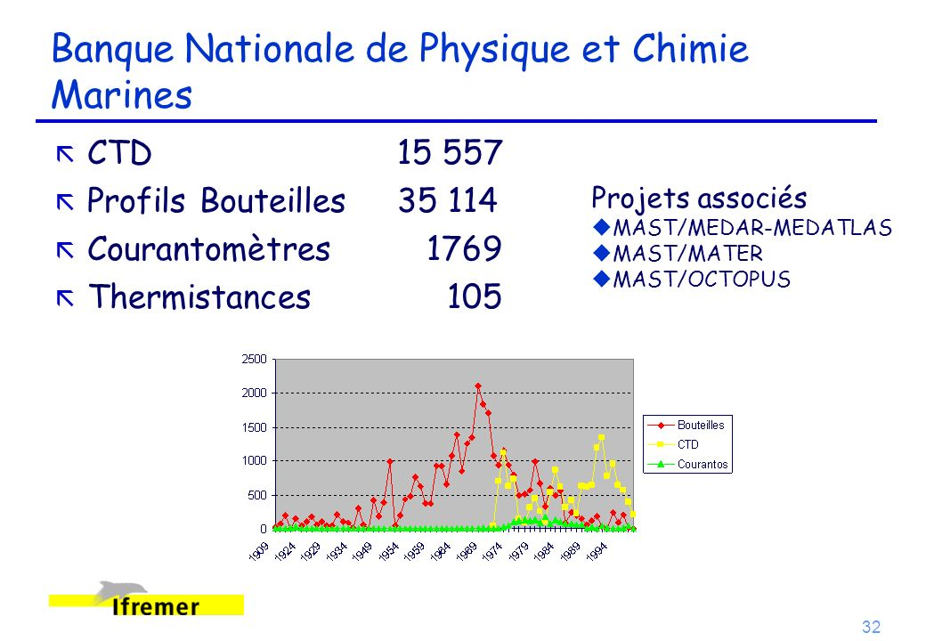 Banque Nationale de Physique et Chimie Marines