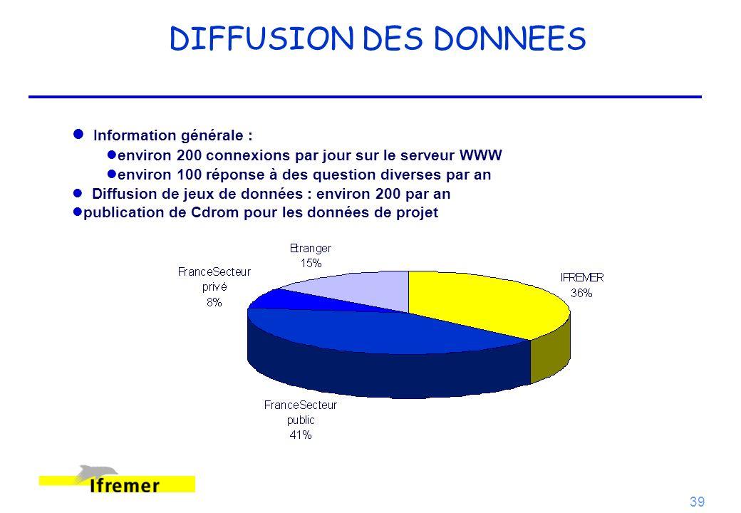 DIFFUSION DES DONNEES Information générale :