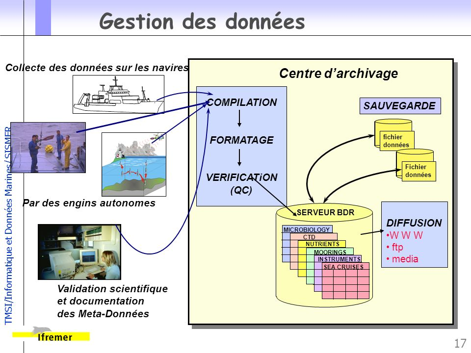 Gestion des données Centre d'archivage