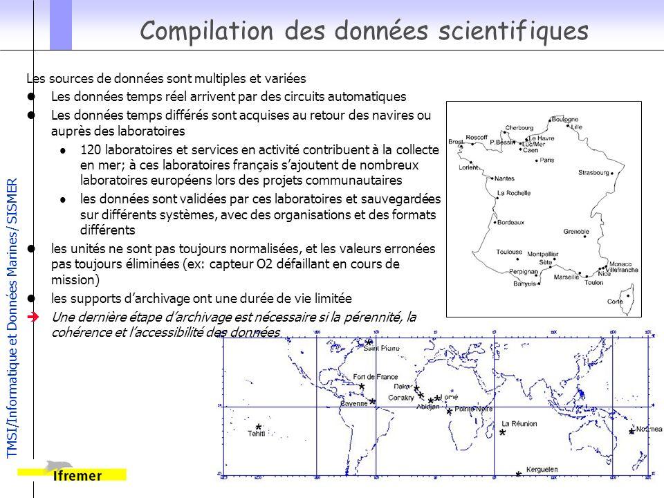 Compilation des données scientifiques
