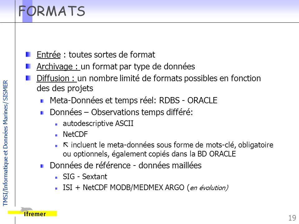 FORMATS Entrée : toutes sortes de format