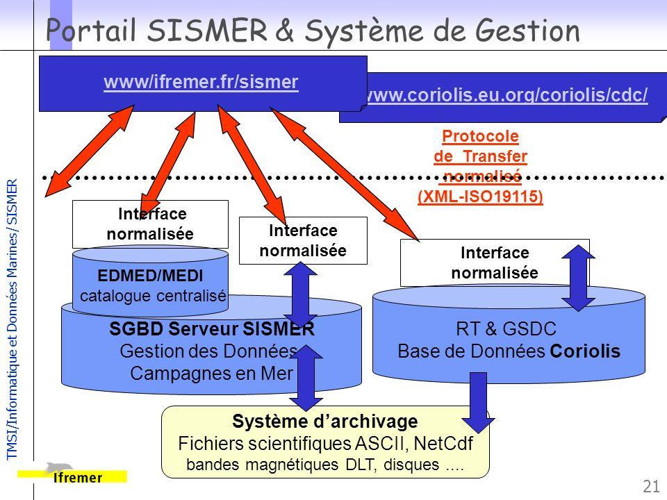 Portail SISMER & Système de Gestion