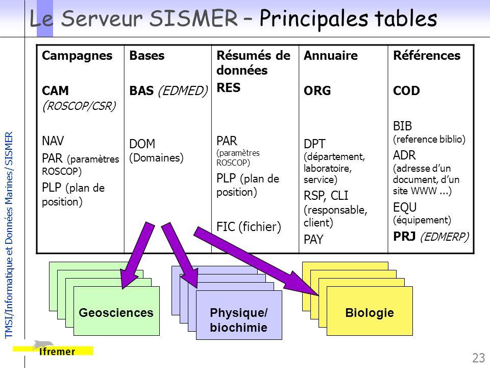 Le Serveur SISMER – Principales tables