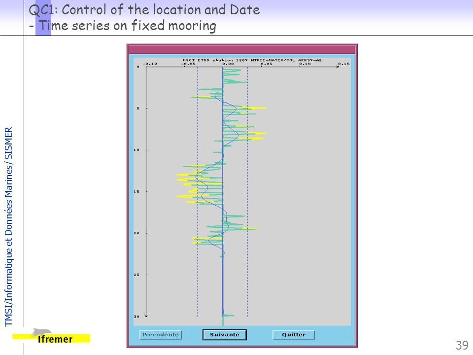 QC1: Control of the location and Date - Time series on fixed mooring