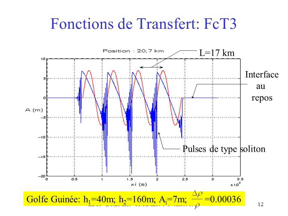 Fonctions de Transfert: FcT3