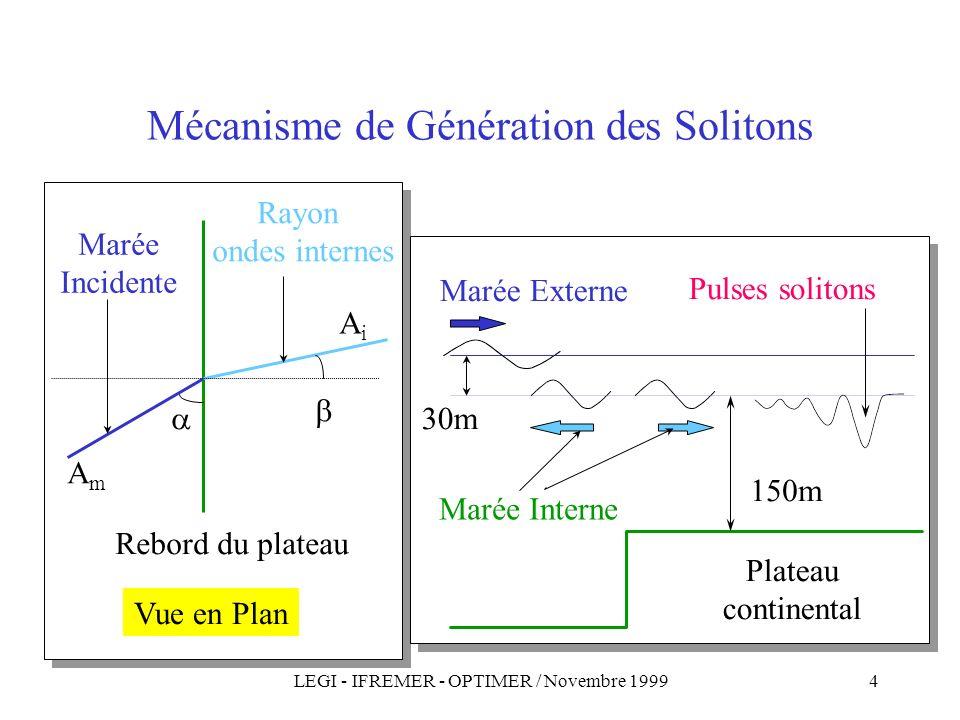 Mécanisme de Génération des Solitons